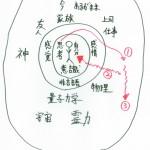 思考と感情と行動のミニマム化